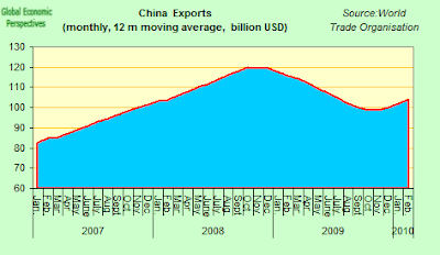 China+Exports+Monthly+12m.png