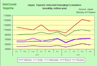 brazil and the global economy essay If the global economy is being dragged toward a downturn by china and other large developing countries, then brazil is one of the principal dead-weight anchors.