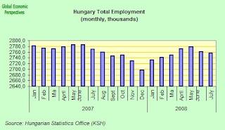 hungary+total+employment.jpg