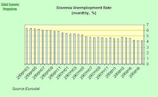slovenia+unemployemnt+rate.jpg