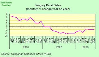 hungary+retail+sales.jpg