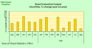 brazil+industrial+output.png