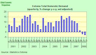 esonia+domestic+demand.png