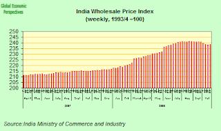 india+CPI+index.png