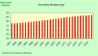germany+median+age.png