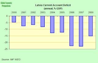 latvia+ca+deficit.png