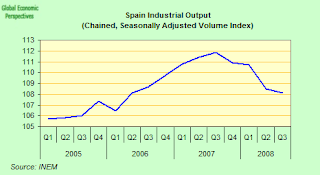 spain+industrial+output.png