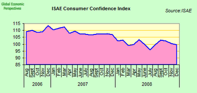 Italy+consumer+confidence.png