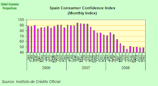 spain+consumer+confidence.png