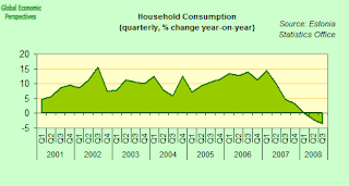 estonai+household+consumption.png