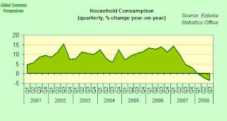 estonai+household+consumption.png
