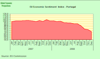 portugal+sentimen+index.png
