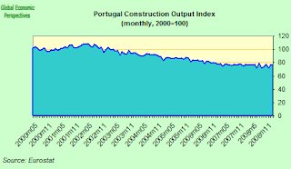 portugal+construction+index.png