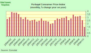 portugal+cpi.png