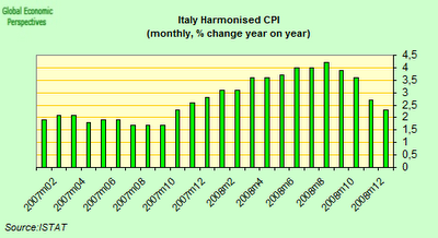 italy+cpi.png