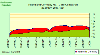 ireland+and+germany+hicp.png