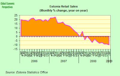 estonia+retail+sales.png