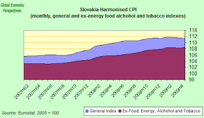 slovakia+CPI+two.png