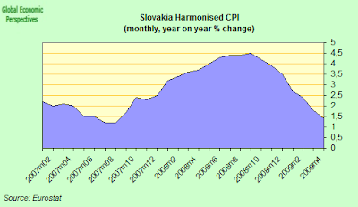 slovakia+CPI+one.png