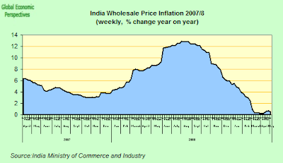 india+CPI.png