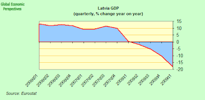 latvian+GDP.png