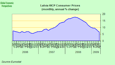 latvia+CPI+one.png