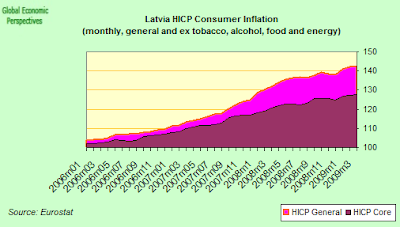 latvia+CPI+two.png