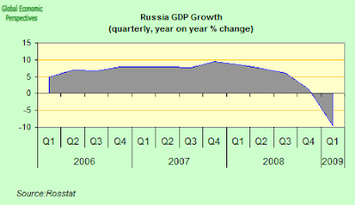 russia+GDP.png