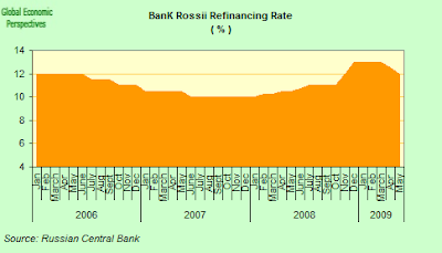 russia+interest+rates.png
