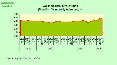japan+unemployment+rate.png