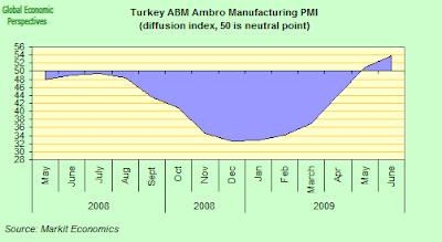 turkey+PMI.png