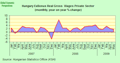 hungary+real+wages.png