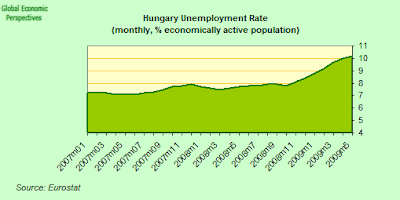 hungary+unemployment.png