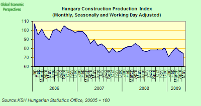 hungary+construction+index.png