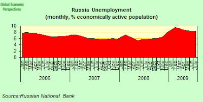 russia+unemployment.png