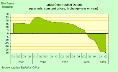 Latvia+quarterly+construction+output.png