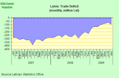 Latvia+trade+deficit.png
