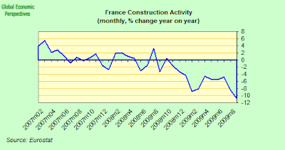 france+construction+YoY.png
