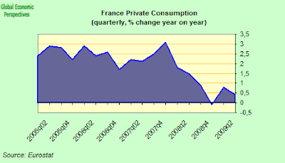 France+quarterly+private+consumption.png
