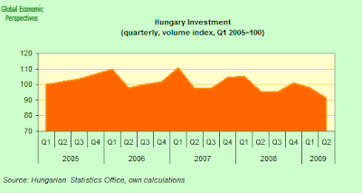 Hungary+investment+Index.png