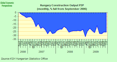 Hungary+construction+P2P.png
