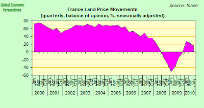 France+Land+Price+Movements.png