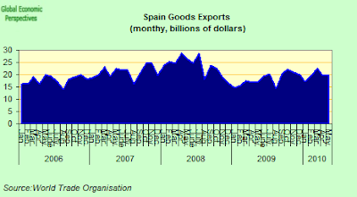 WTO+exports.png