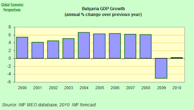 Bulgaria+GDP+annual.png