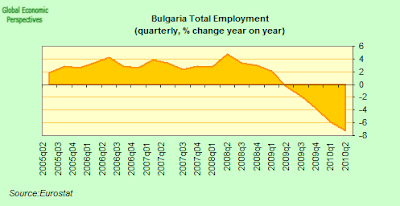 Bulgaria+total+employment+YoY.png