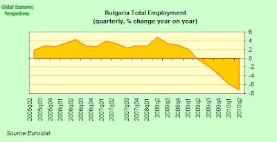 Bulgaria+total+employment+YoY.png