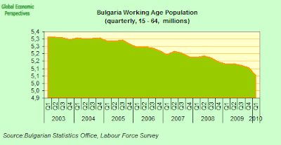 Bulgaria+Working+Age+Population.png