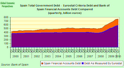 Spain+Total+Government+Dinero+B.png