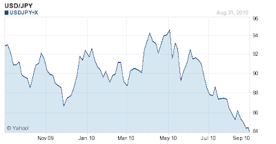 Yen+Dollar.png