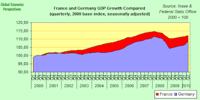 French+%26+German+GDP+Compared.png